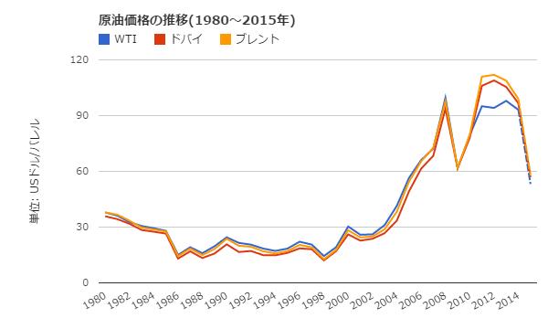 dob_oil_chart_year