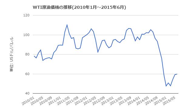 wti_oil_chart_usd